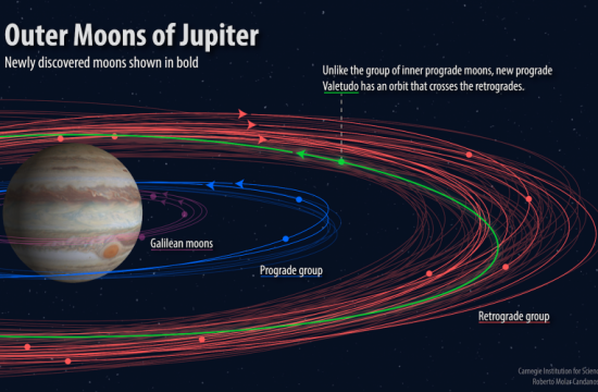 Illustration of the paths of the moons of Jupiter