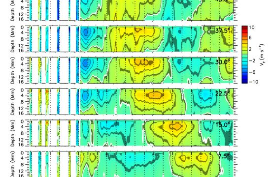 The figure shows the variation of the meridional flow as slices of time and depth for eight latitudes from mid-latitudes (top) to the equator (bottom) averaged over both hemispheres.