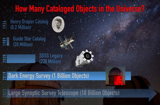 Image comparing number of objects in sky catalogs