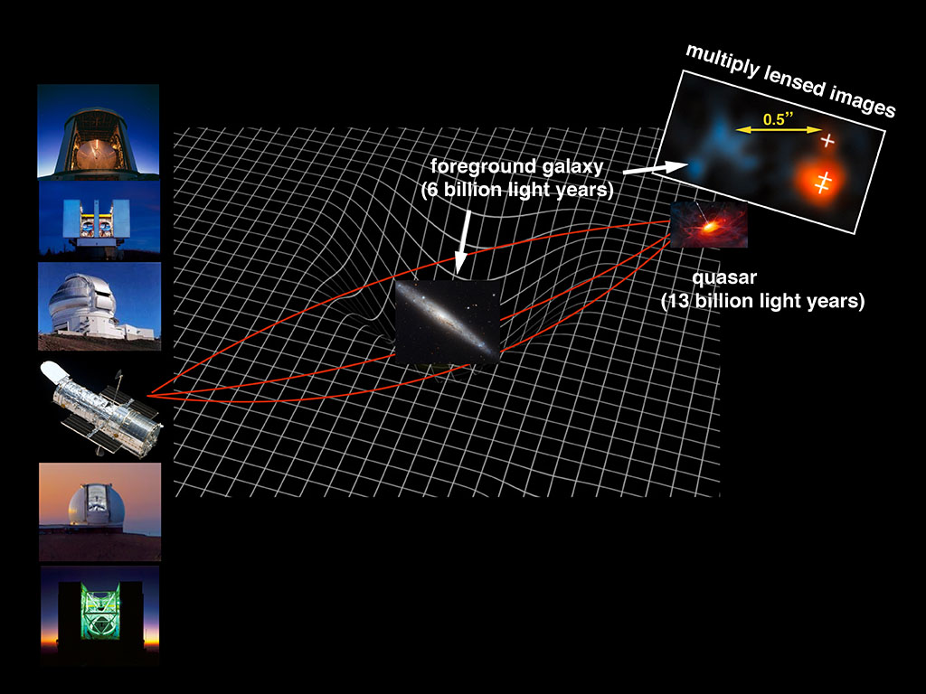 facilities that used the illustrated lensing mode to find the quasar